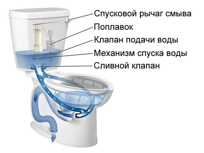 схема элементов в бачке унитаза