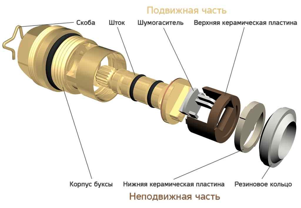 Особенности устройства крана-буксы для смесителя, самостоятельная замена и ремонт устройства