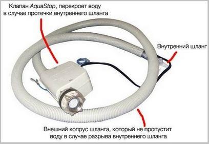 устройство системы Аквастоп для шланга стиральной машины