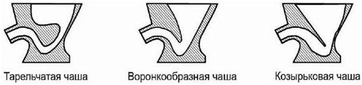 формы чаш подвесного унитаза