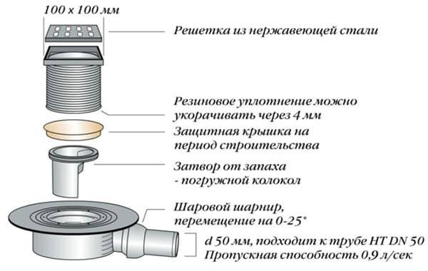 Схема трапа канализационного