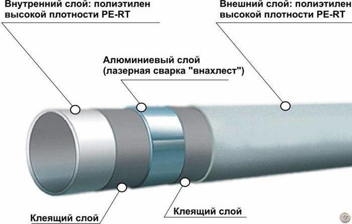 Состав металлопластика