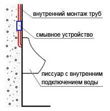 Схема подсоединения воды