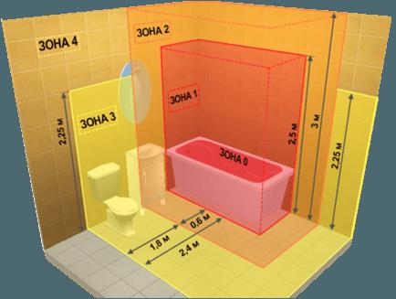 Деление пространства ванной на зоны по электробезопасности